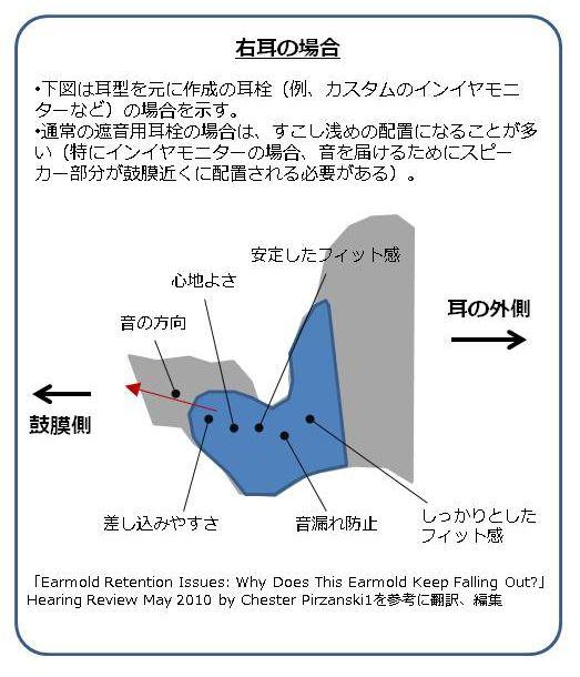 耳型,インイヤモニター,耳栓